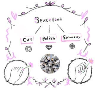 婚約指輪に使う3Excellentのダイヤモンドのイラスト