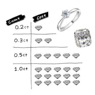 ダイヤモンドのカラットとコストの比較表