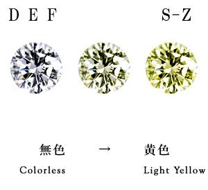 ダイヤモンドの色の写真