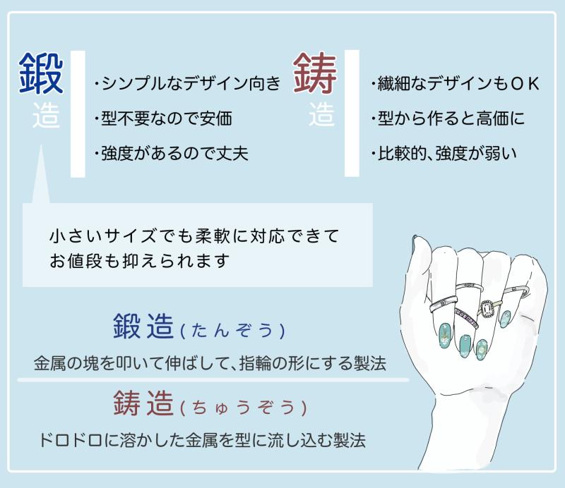 鍛造と鋳造の結婚指輪・婚約指輪