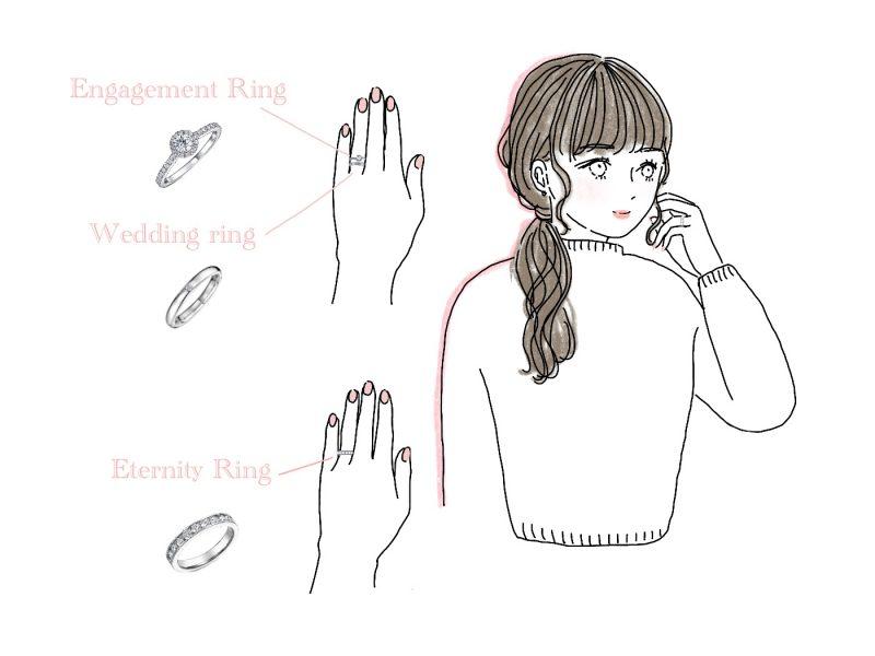 女性とエタニティリングのイラスト