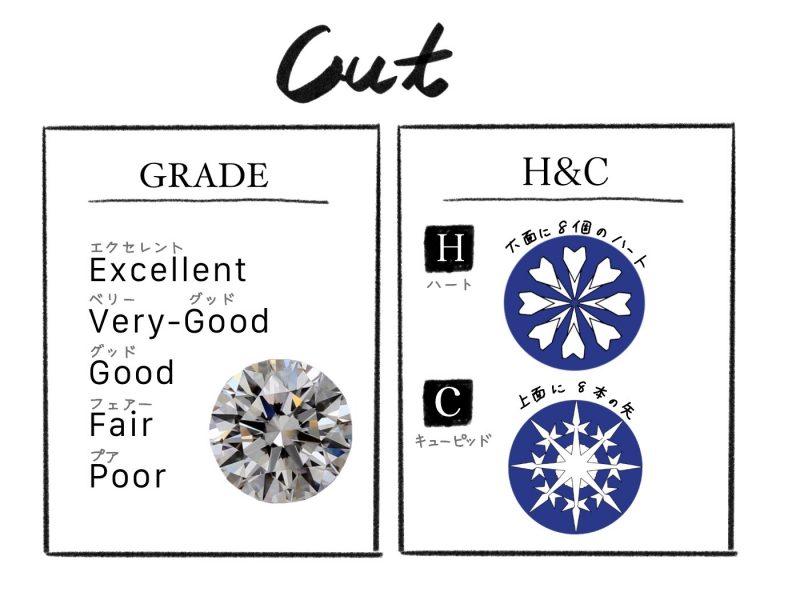 ダイヤのカットのグレードとH&C
