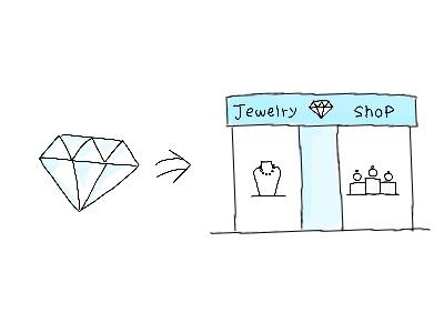 ダイヤモンドをジュエリーショップに持ち込む