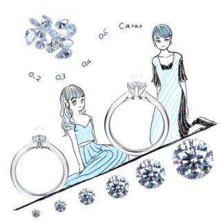 0.2ct 0.3ct 0.4ct 0.5ctのダイヤについてのイラスト