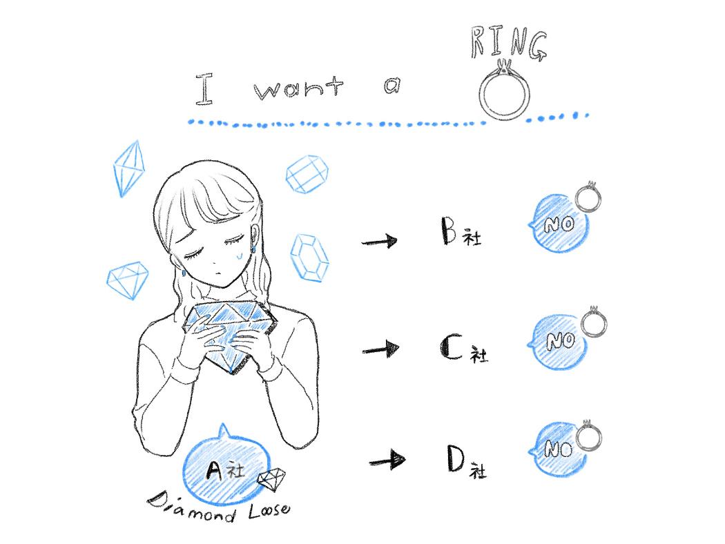 ダイヤモンドを指輪にできなくて困っているイラスト